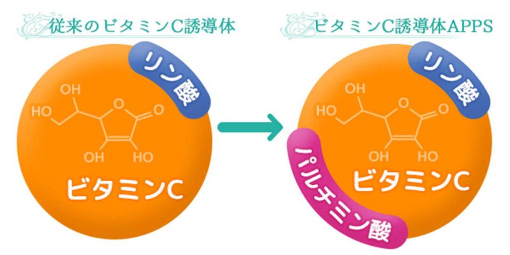 APPSとはビタミンC誘導体